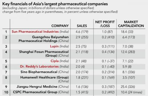 中国6大企业进军亚洲医药销售榜前十