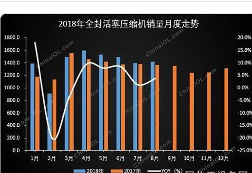 8月全封活塞压缩机产销均增