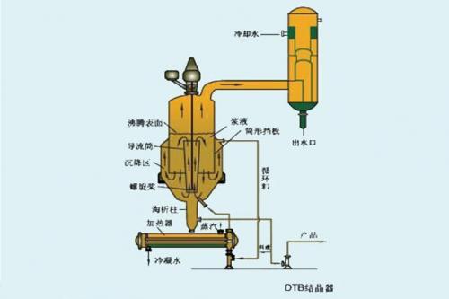 三种结晶器的主要功能及区别