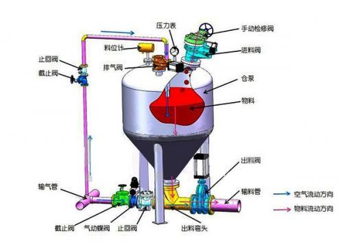 密相气力输送系统出现故障的原因是什么?