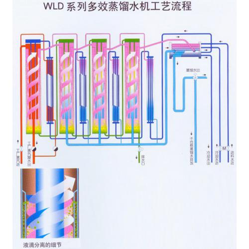 500L多效蒸馏水机