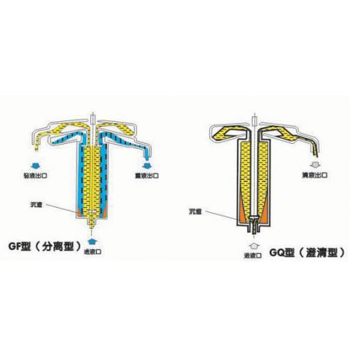 GF&GQ型 管式分离机 管式离心机