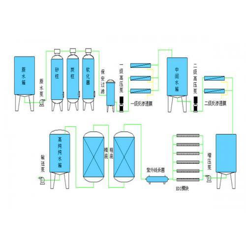 医用试剂纯化水设备