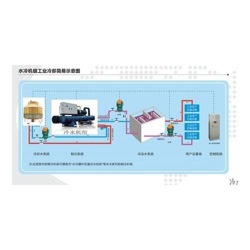 冷水机YC-03AQ