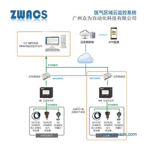 水位监测在线预警系统APP远程操控