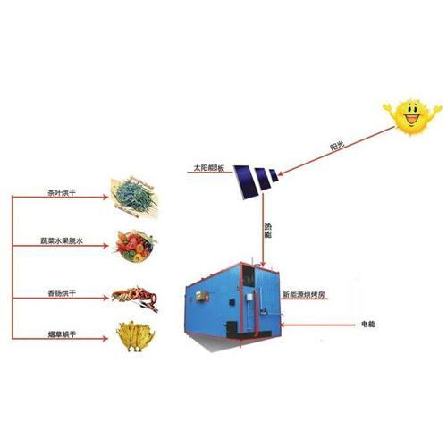 中藥材太陽能烘干系統
